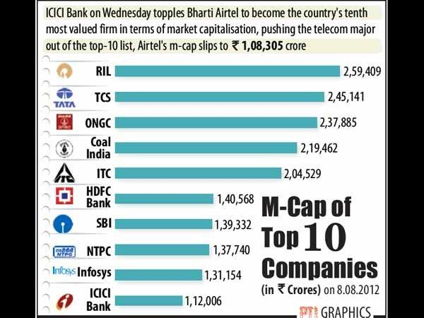 Bharti out of top-10 m-cap list, ICICI Bank at 10th place