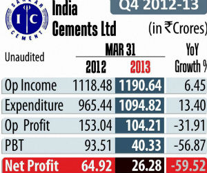 India Cements Q4 net down 60%; shares drop