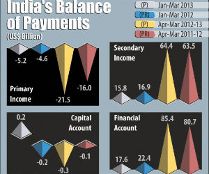 What is Balance of Payment Crisis?
