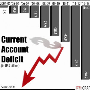 Why is high Current Account Deficit (CAD) bad for India?