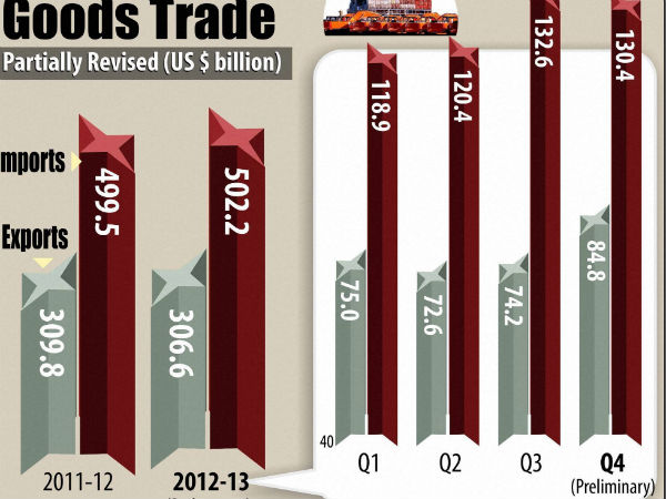 Trade deficit boost for the rupee