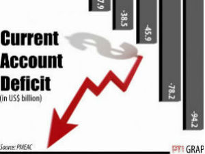 HSBC lowers India's FY'14 current account deficit forecast