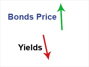 Relationship between inflation, interest rates and bond prices
