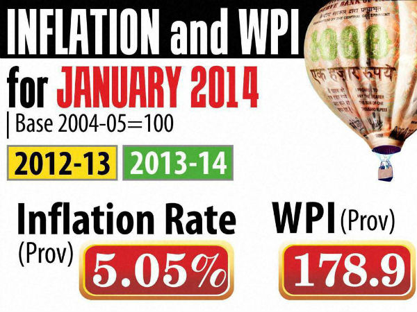 WPI inflation falls to 5.05 per cent