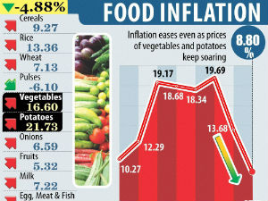 Why food inflation continues to remains sticky in India?