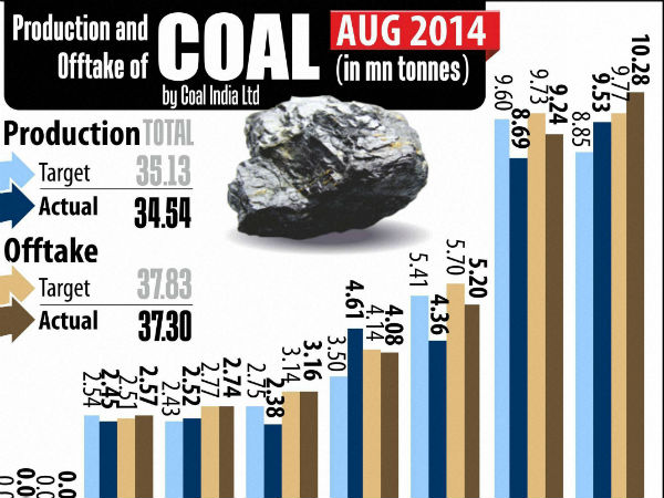 Coal scam: SC refuses to hear pleas of companies