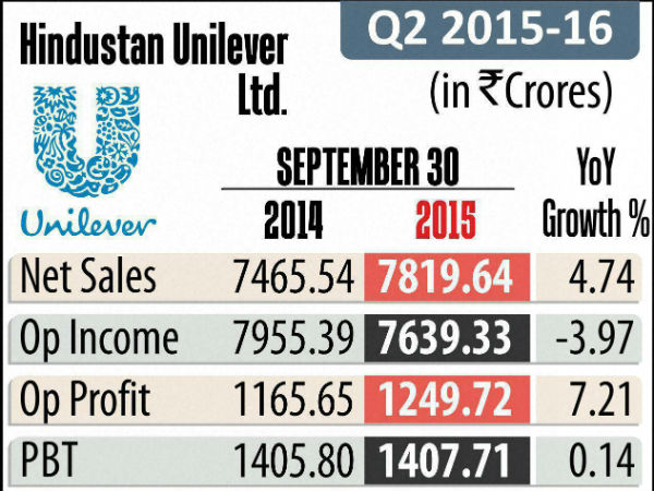 HUL Shares Fall As Brokerages Downgrade Stock Following Q2 Earnings