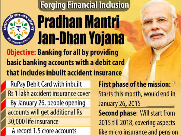 What is Pradhan Mantri Jan-Dhan Yojana