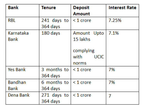 Bank FDs for tenure less than a year