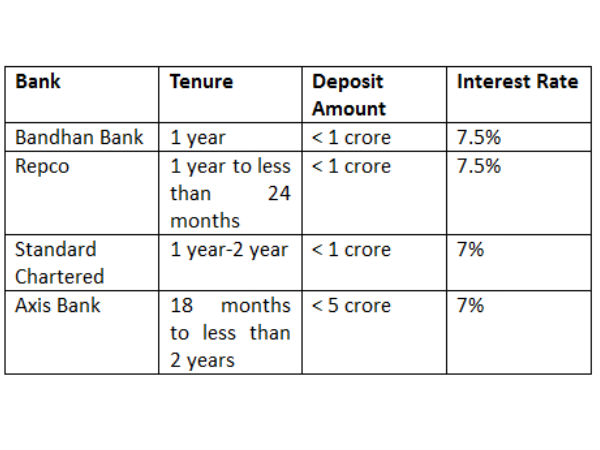 Bank FDs with a tenure of 1 year and less than 2 years