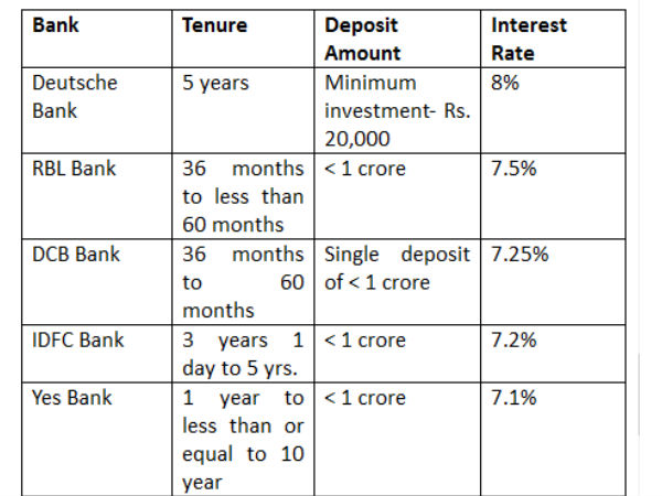 Bank FDs with a tenure upto 5 years
