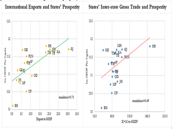 3. States active in international and inter-state trade tend to be richer