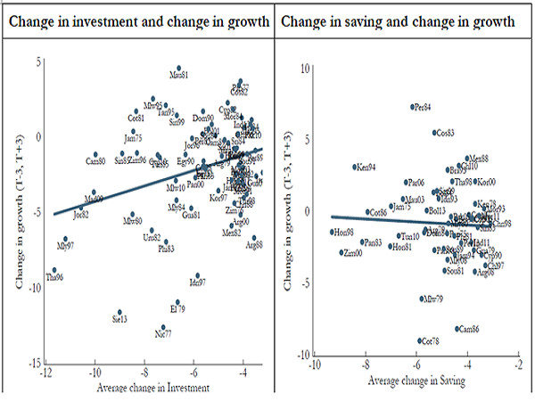 6. Growth In investment more important than growth in savings