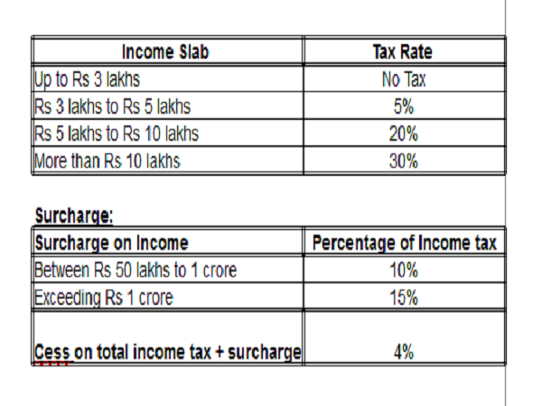 Income Tax Slabs for Senior Citizens (men & women between 60 & 80 years of age)