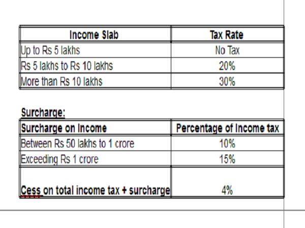 Income Tax Slabs for Super Senior Citizens (men & women above 80 years of age)