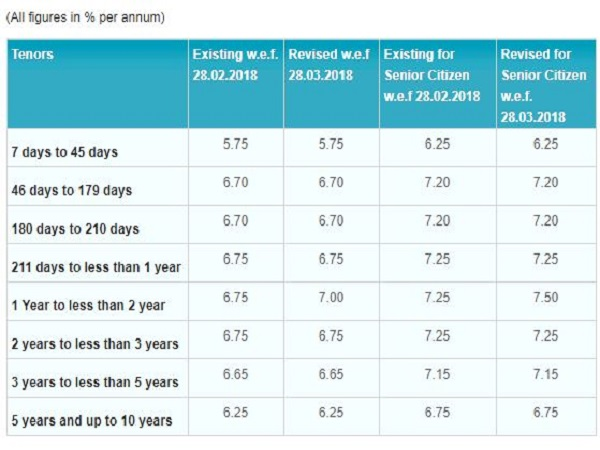 SBI Raises Interest Rates on Fixed Deposits