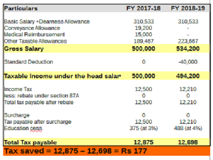 A Comparison On Tax Computation Between Fy 2017 18 Fy 2018